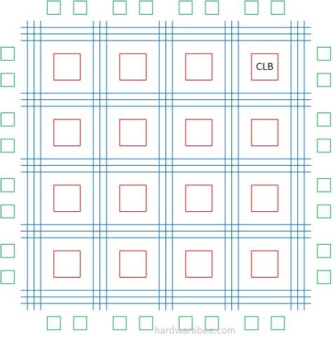 FPGA или микроконтроллер: что же выбрать?