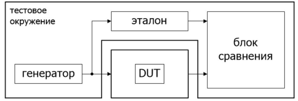 UVM тест таблицы sin/cos